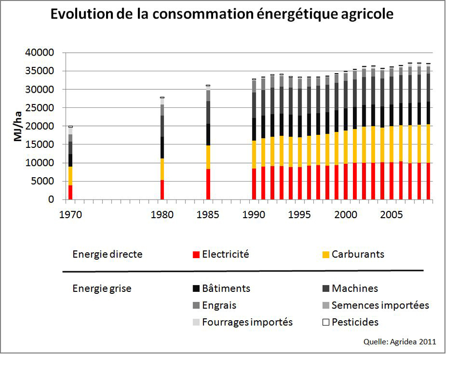 Cosommation energetique agricole Agridea